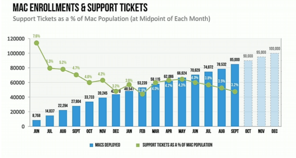jamf-mac-support-tickets